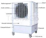 Ventilador industrial 20000m³/h 300 litros