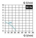 Bomba de refrigerante, longitud de insercion 130 mm, 0,15 kw, 3x400V